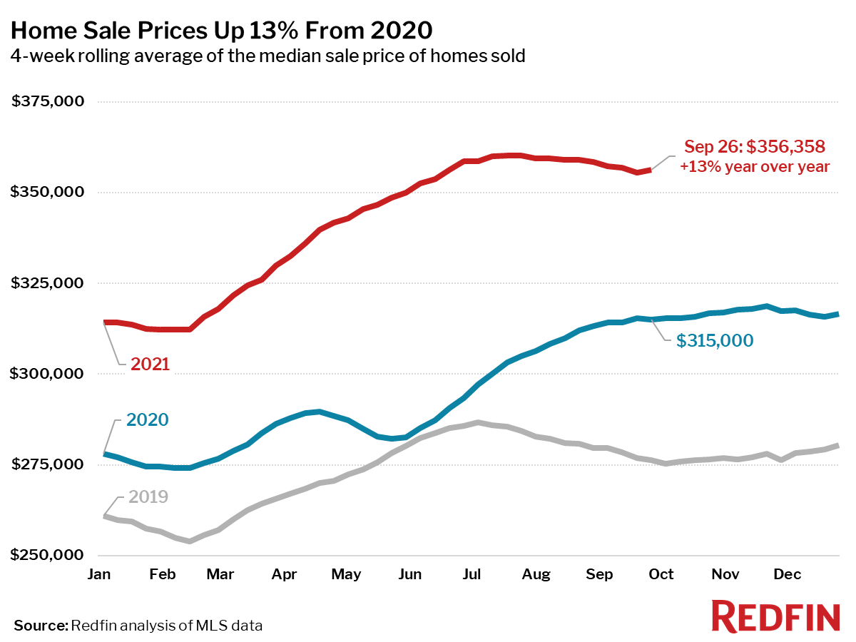 Home prices increase 13% year over year to $356,358 - Redfin